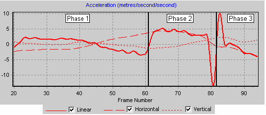 Graph 2 Accn