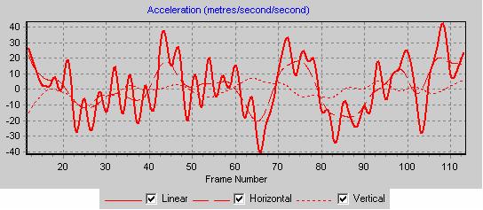 Graph 3 Accn