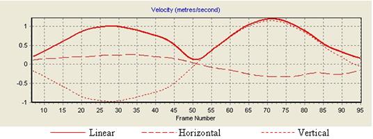 velocity_3